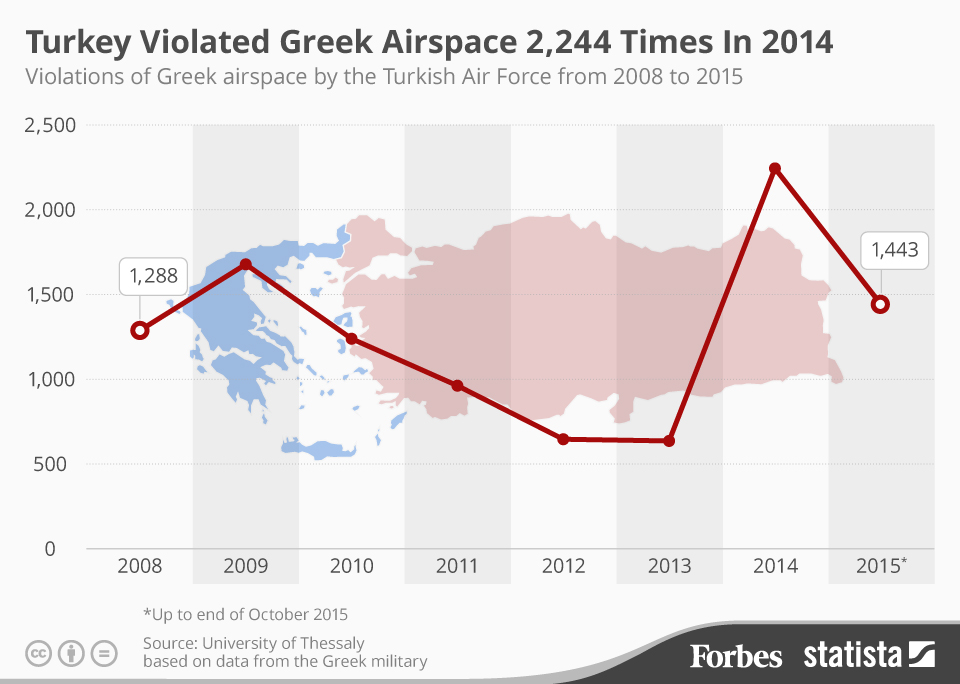 turkish-violations-of-greek-airspace