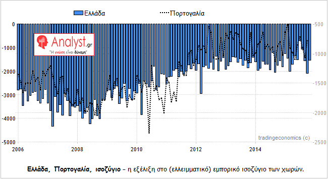ΓΡΑΦΗΜΑ-Ελλάδα-Πορτογαλία-εμπορικό-ισοζύγιο-σύγκριση