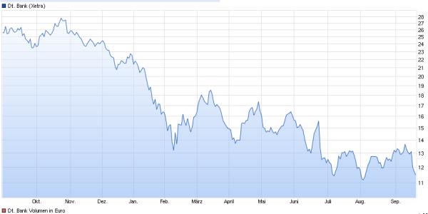 Επεξήγηση γραφήματος: Εξέλιξη της τιμής της μετοχής της Deutsche Bank.