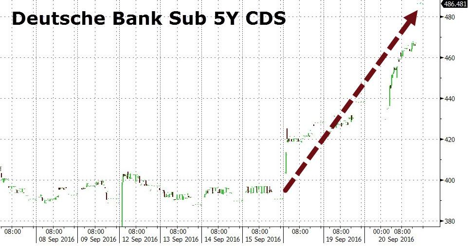 Επεξήγηση γραφήματος: Εξέλιξη των τιμών των πενταετών ασφαλίστρων κινδύνου της Deutsche Bank.