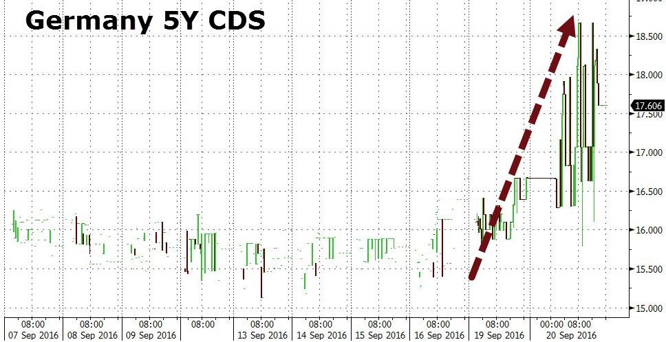 Επεξήγηση γραφήματος: Εξέλιξη των πενταετών γερμανικών CDS.