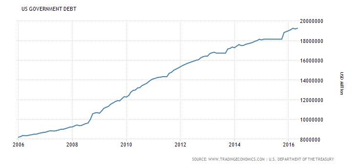 Επεξήγηση γραφήματος: Εξέλιξη δημοσίου χρέους των Η.Π.Α. – πλησιάζει τα 20 τρις $