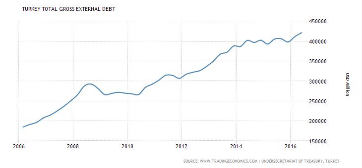 Επεξήγηση γραφήματος: Εξέλιξη του εξωτερικού χρέους της Τουρκίας