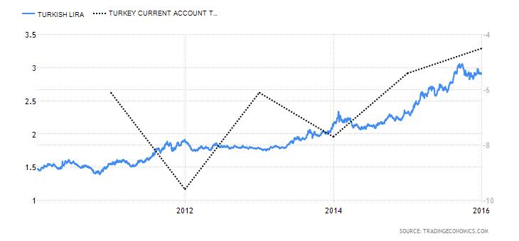 Επεξήγηση γραφήματος: Εξέλιξη της ισοτιμίας της λίρας (γαλάζια καμπύλη, αριστερή κάθετος), σε σχέση με το ισοζύγιο τρεχουσών συναλλαγών (διακεκομμένη γραμμή, δεξιά κάθετος).